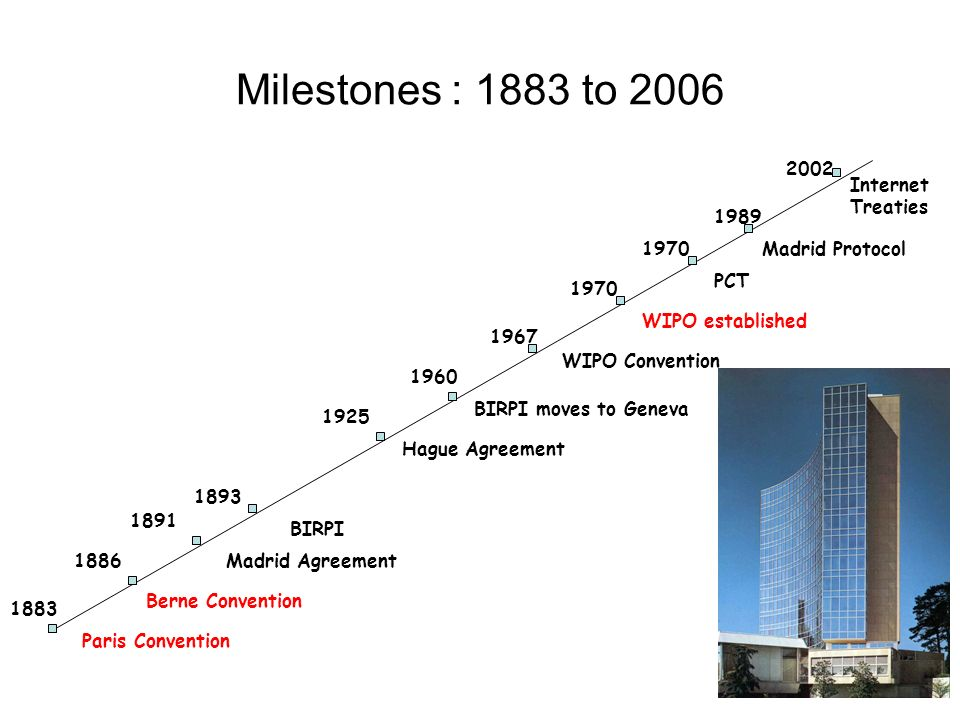 Milestones : 1883 to 2006 2002 Internet Treaties 1989 1970