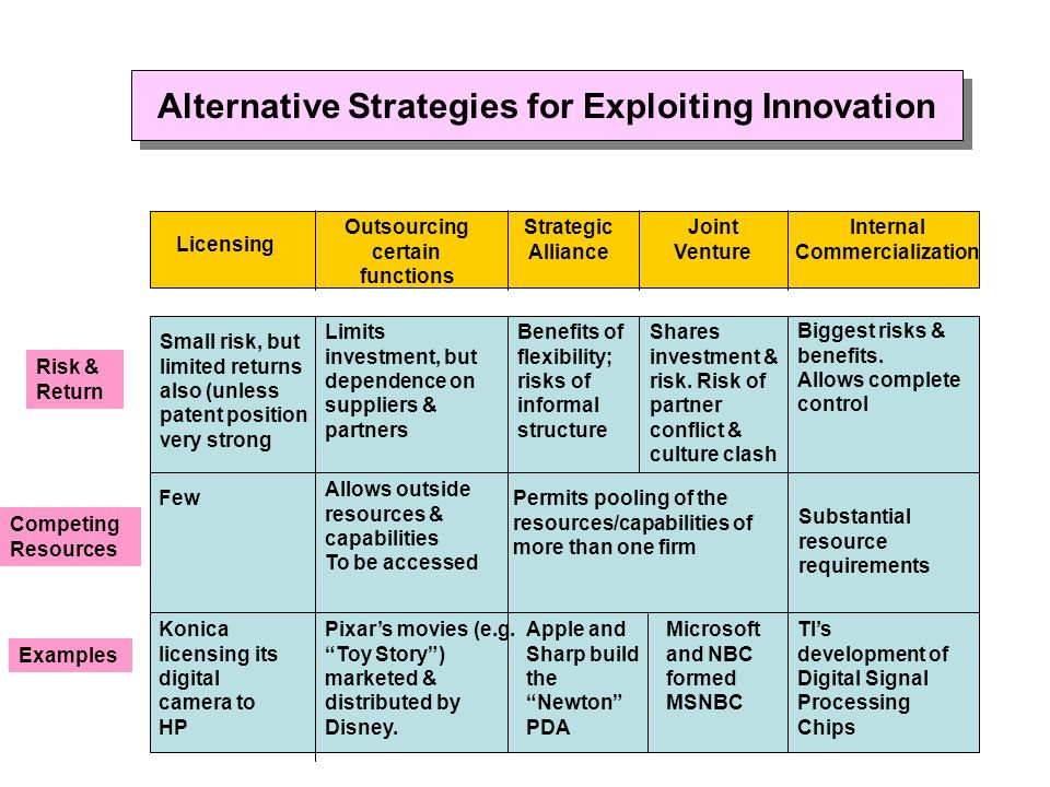 Alternative Strategies for Exploiting Innovation