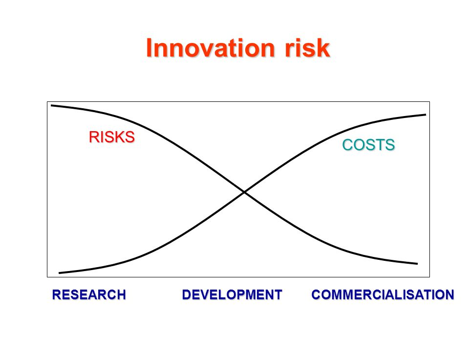 Innovation risk RISKS COSTS RESEARCH DEVELOPMENT COMMERCIALISATION