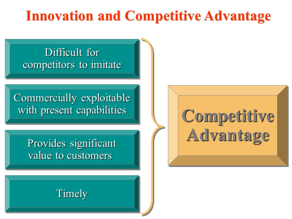 Innovation and Competitive Advantage