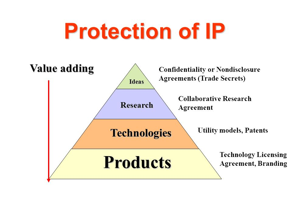 Protection of IP Products Value adding Technologies Research