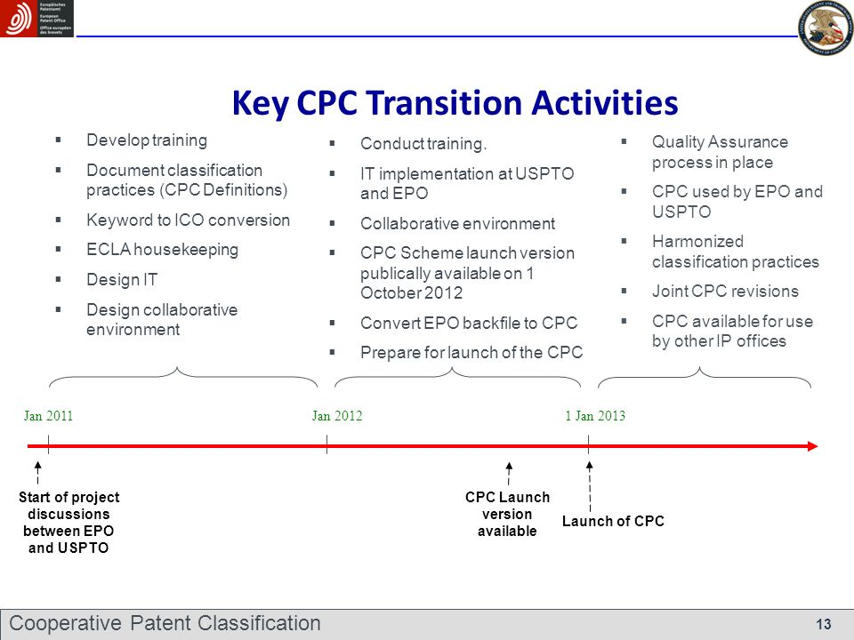Key CPC Transition Activities