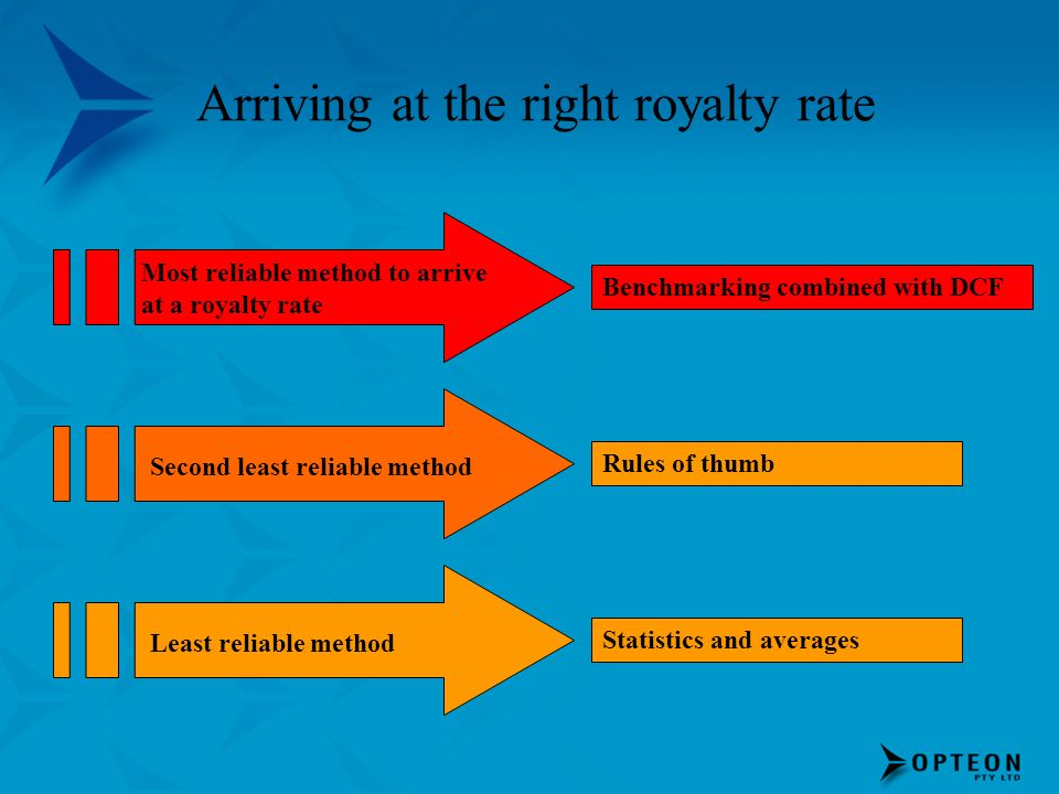 Arriving at the right royalty rate