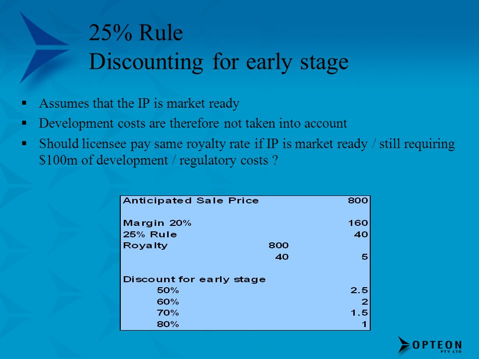 25% Rule Discounting for early stage