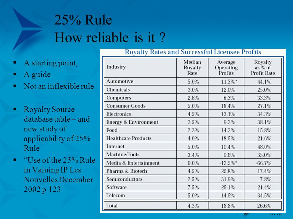 25% Rule How reliable is it