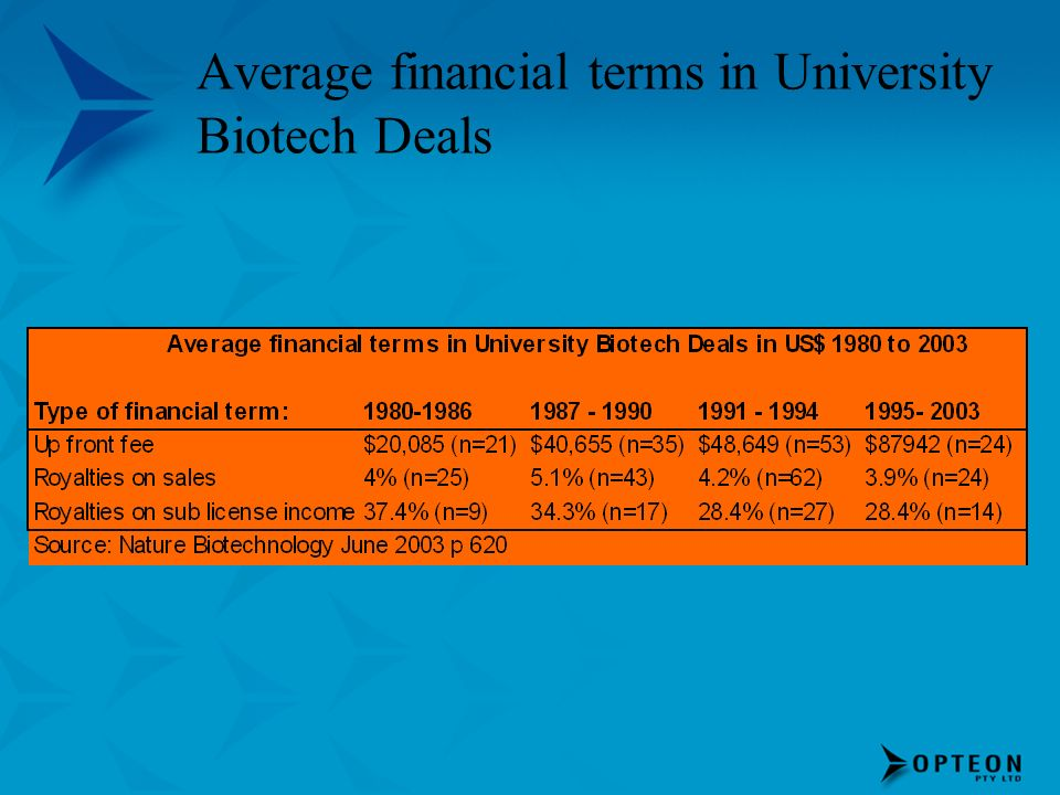 Average financial terms in University Biotech Deals
