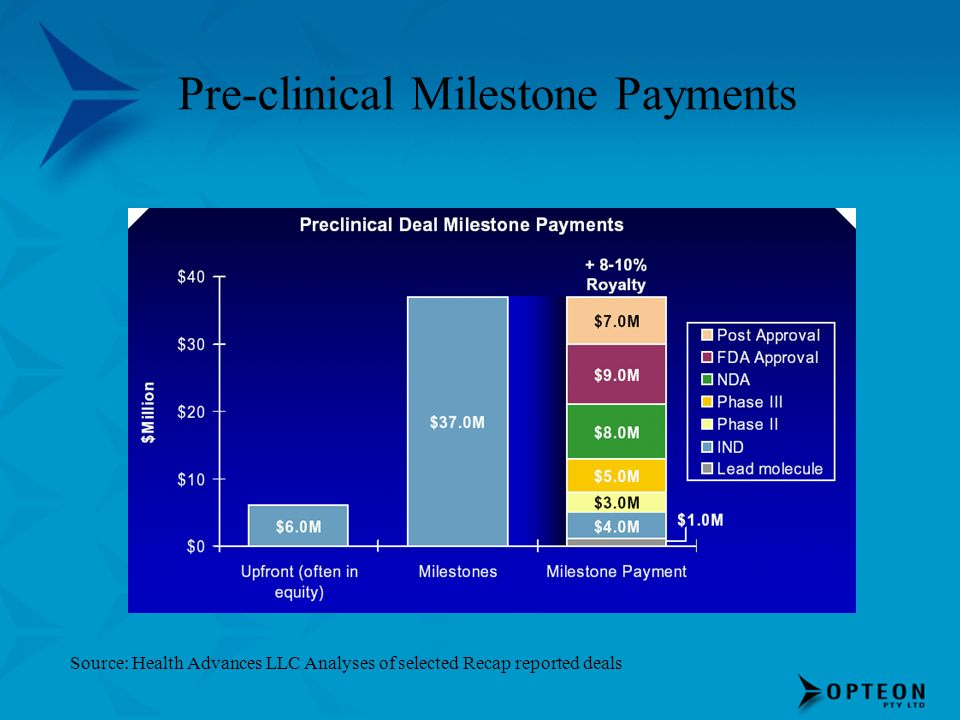 Pre-clinical Milestone Payments