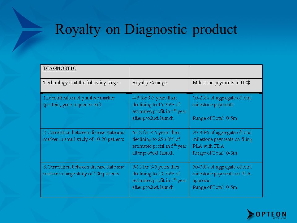 Royalty on Diagnostic product
