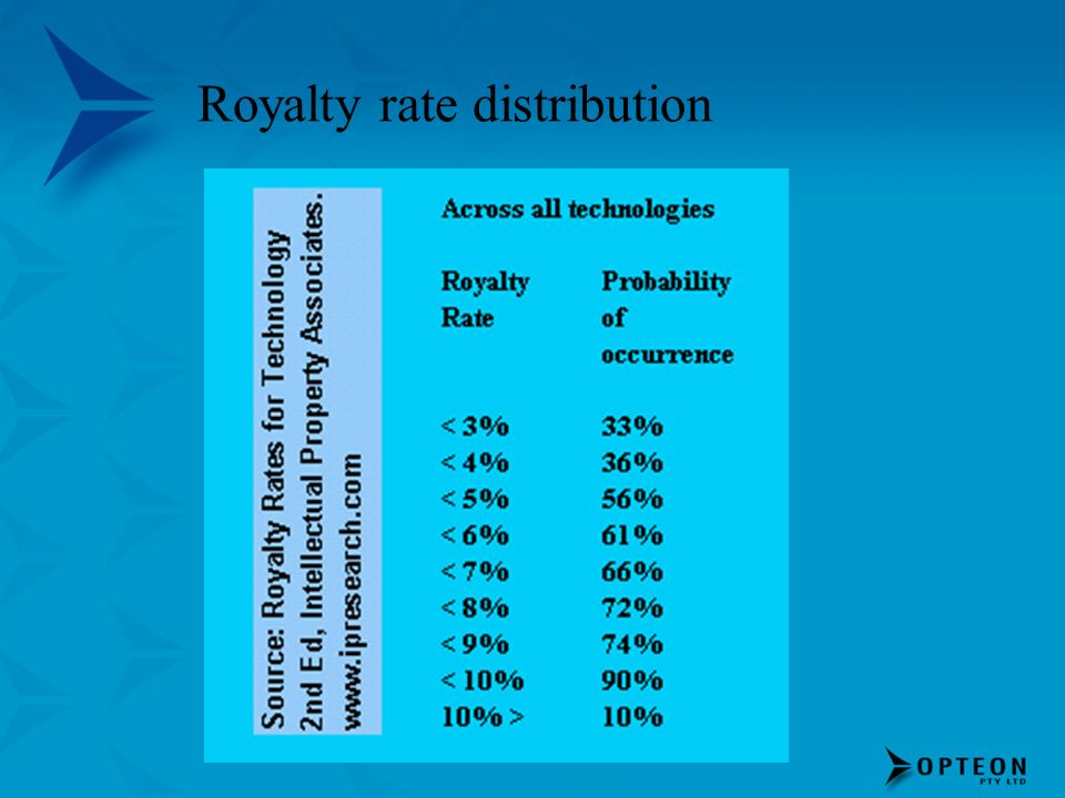 Royalty rate distribution