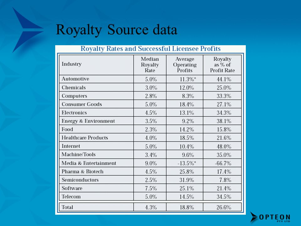 Royalty Source data
