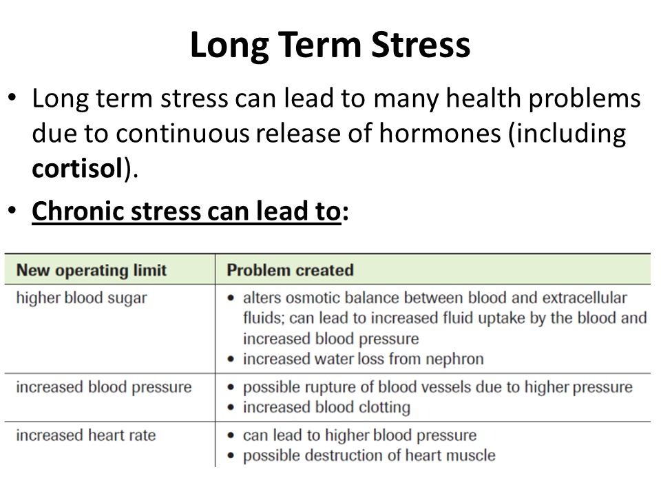 Long Term Stress Long term stress can lead to many health problems due to continuous release of hormones (including cortisol).