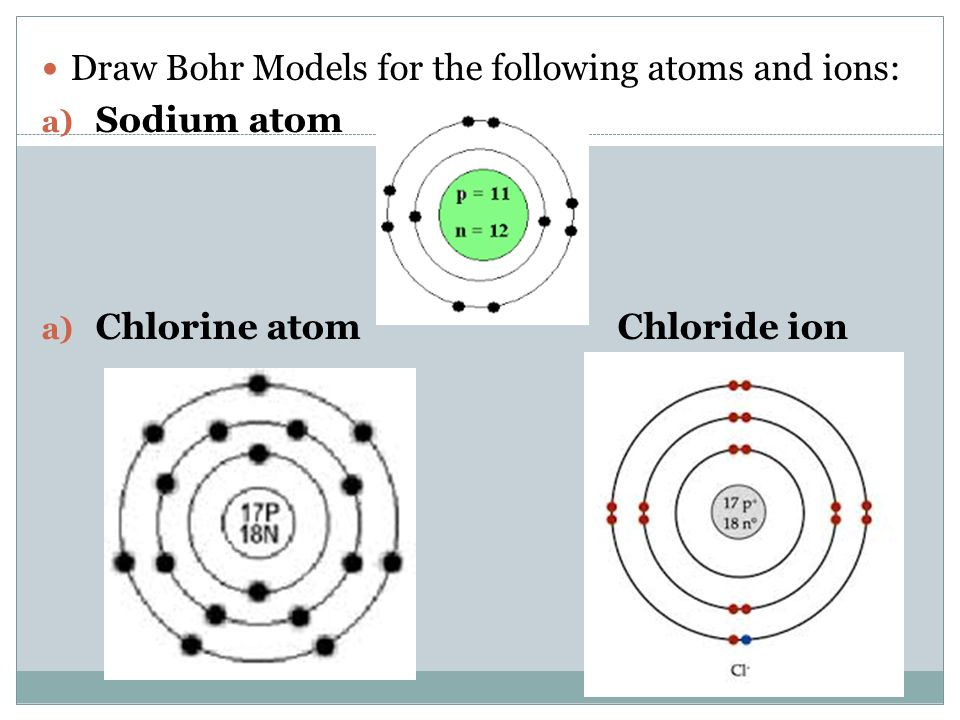 Drawing Atoms Worksheet Delibertad – Bohr Model Worksheet