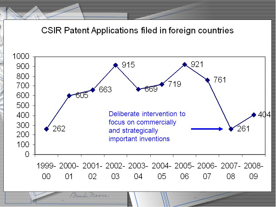 Deliberate intervention to focus on commercially and strategically important inventions
