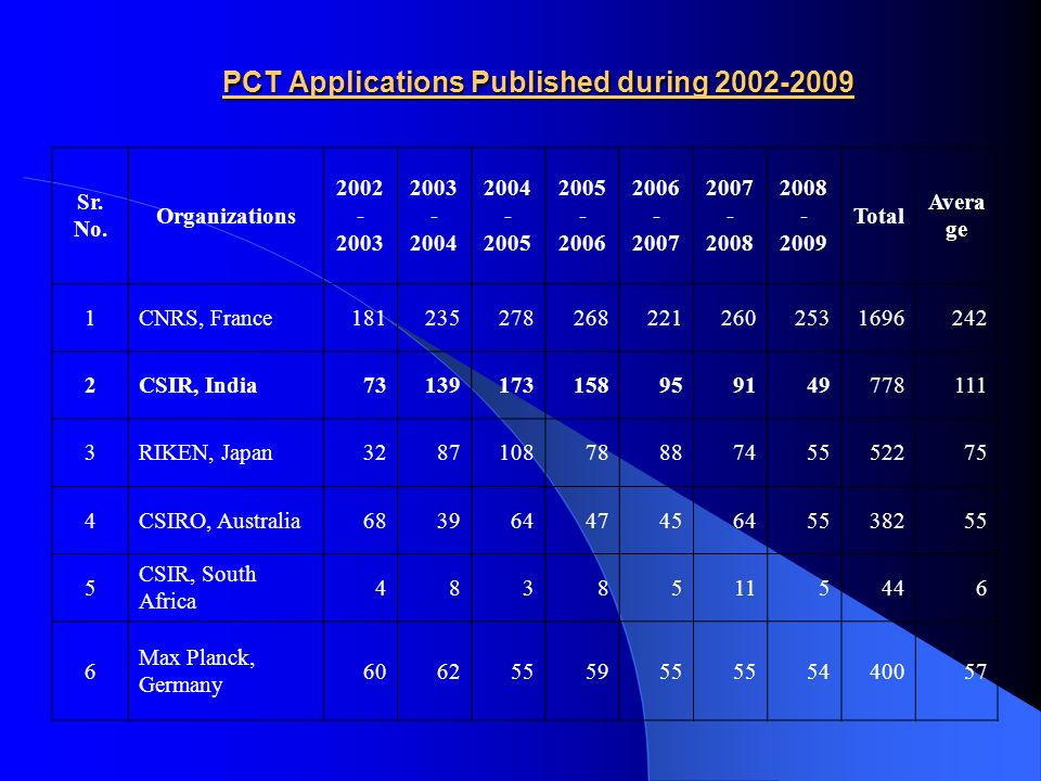 PCT Applications Published during 2002-2009