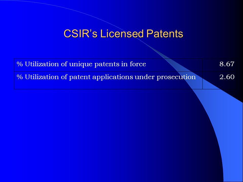 CSIR's Licensed Patents