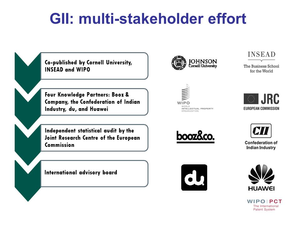 GII: multi-stakeholder effort