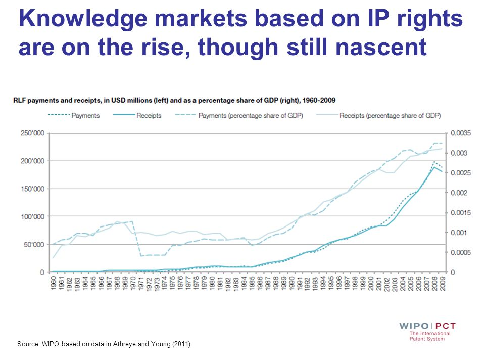 Knowledge markets based on IP rights are on the rise, though still nascent