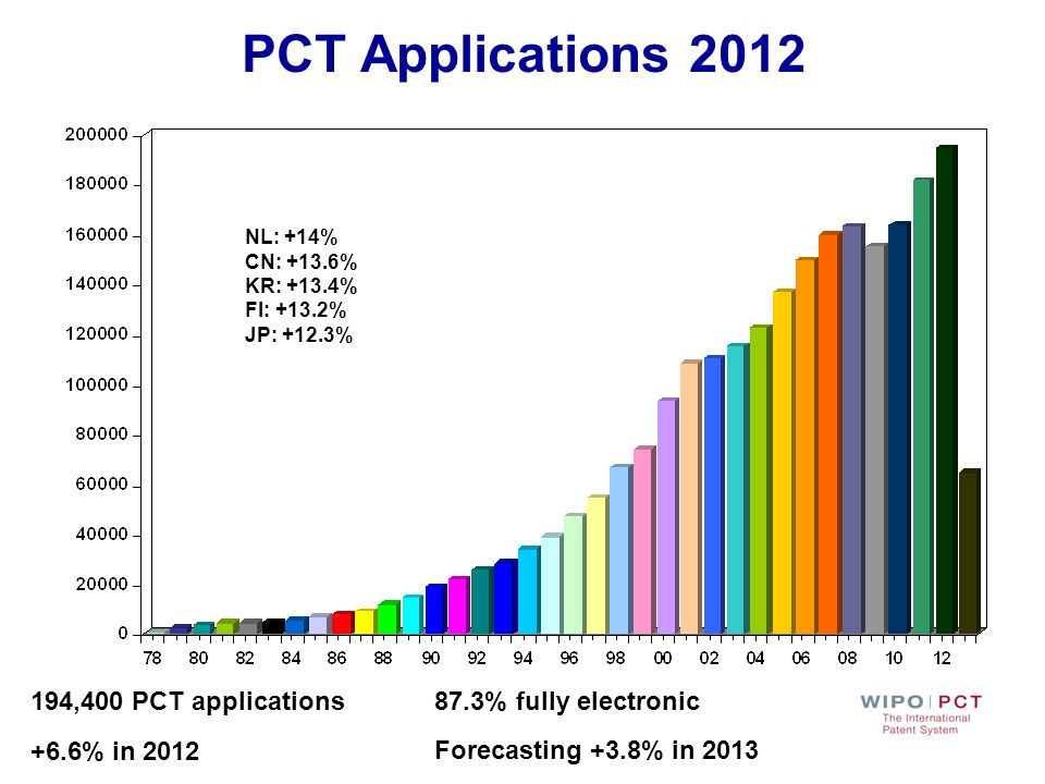 PCT Applications 2012 194,400 PCT applications +6.6% in 2012