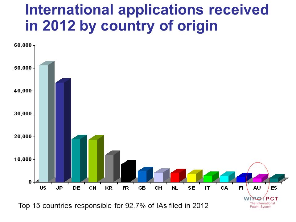 International applications received in 2012 by country of origin