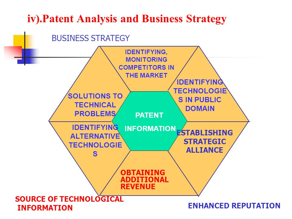 iv).Patent Analysis and Business Strategy