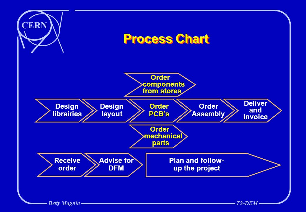 Introduction Of Quality Procedures In The Electronics Design Office Ppt Video Online Download
