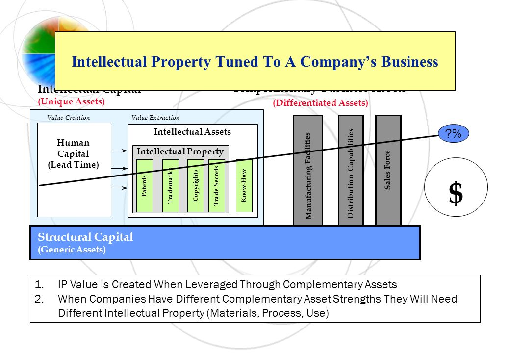 Intellectual Property Tuned To A Company's Business