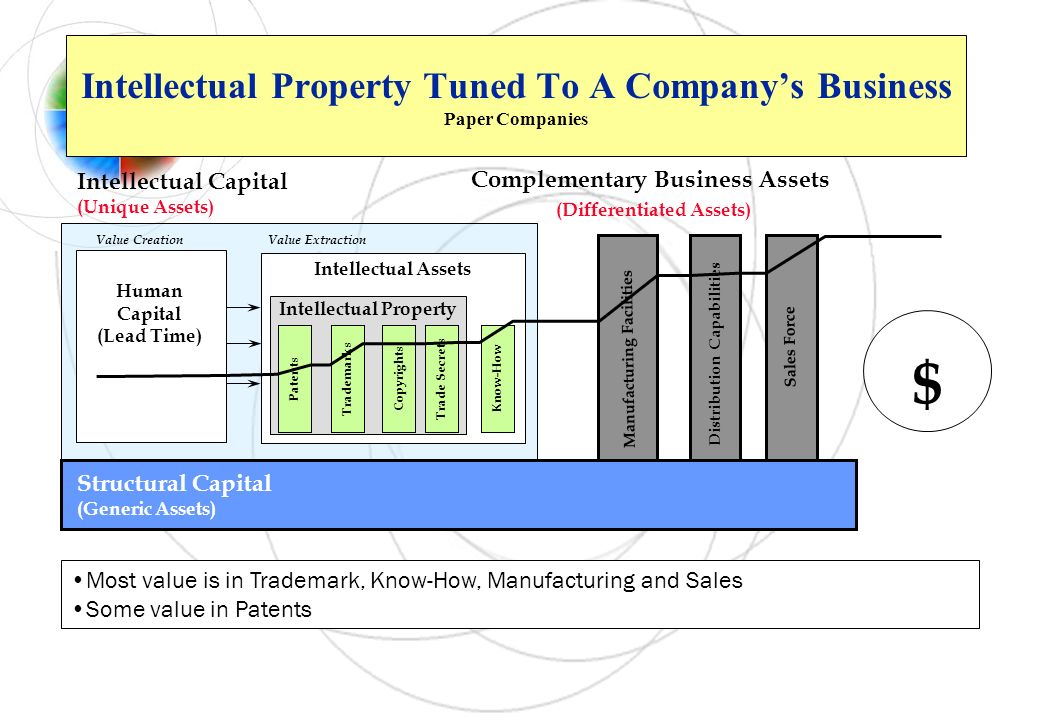 Intellectual Property Tuned To A Company's Business Paper Companies