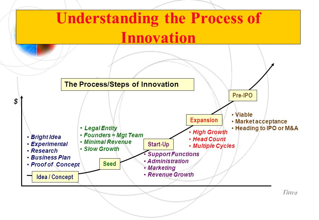 Understanding the Process of Innovation