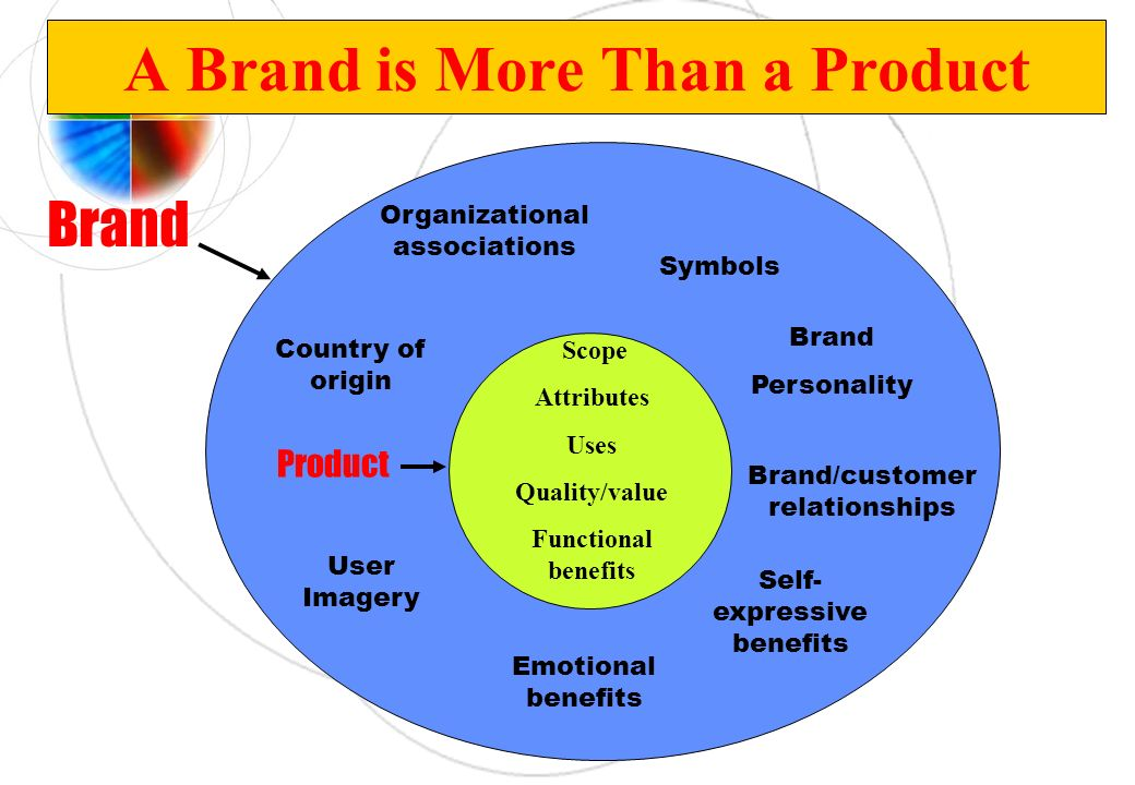A Brand is More Than a Product