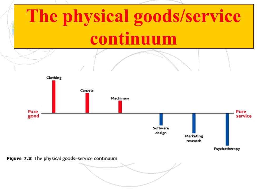 The physical goods/service continuum