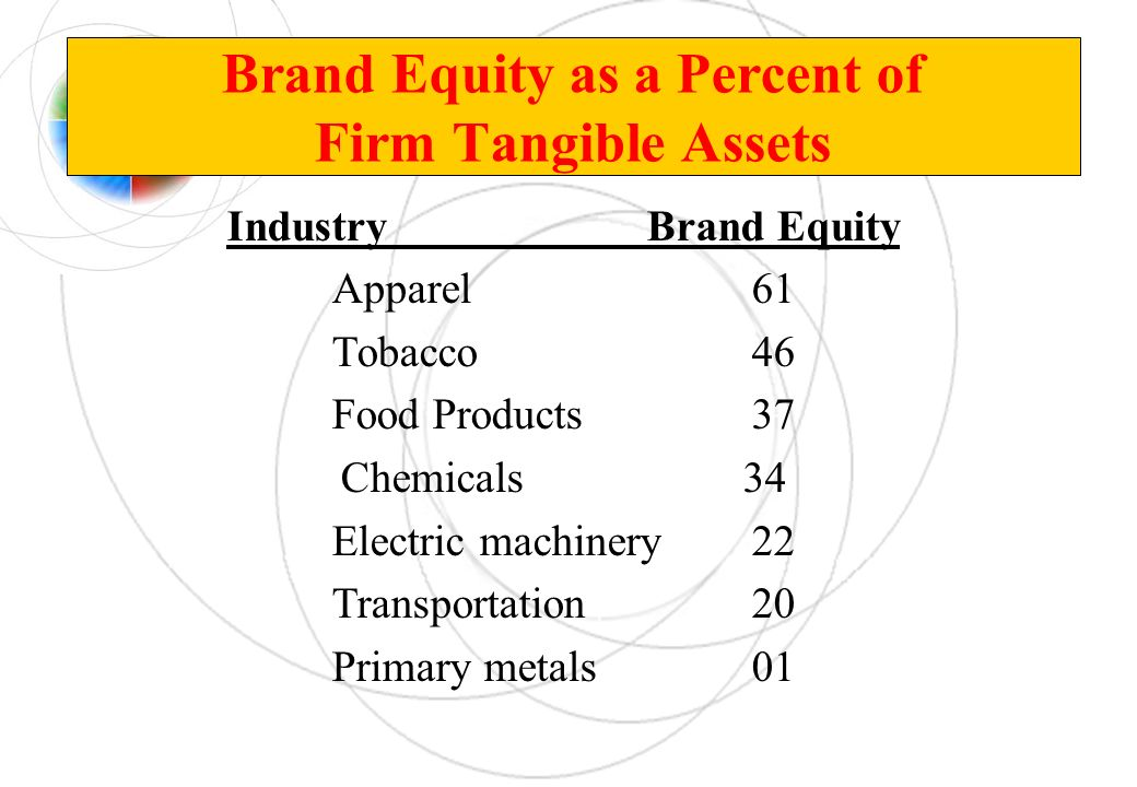 Brand Equity as a Percent of Firm Tangible Assets