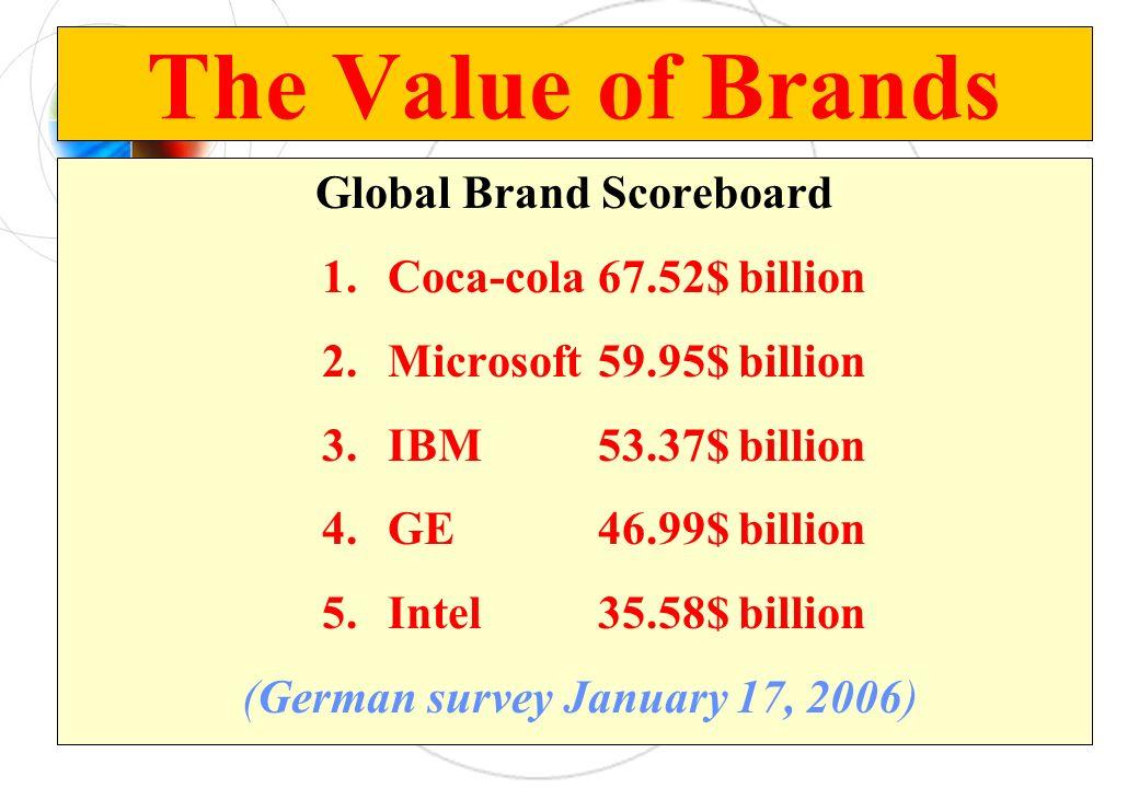 Global Brand Scoreboard