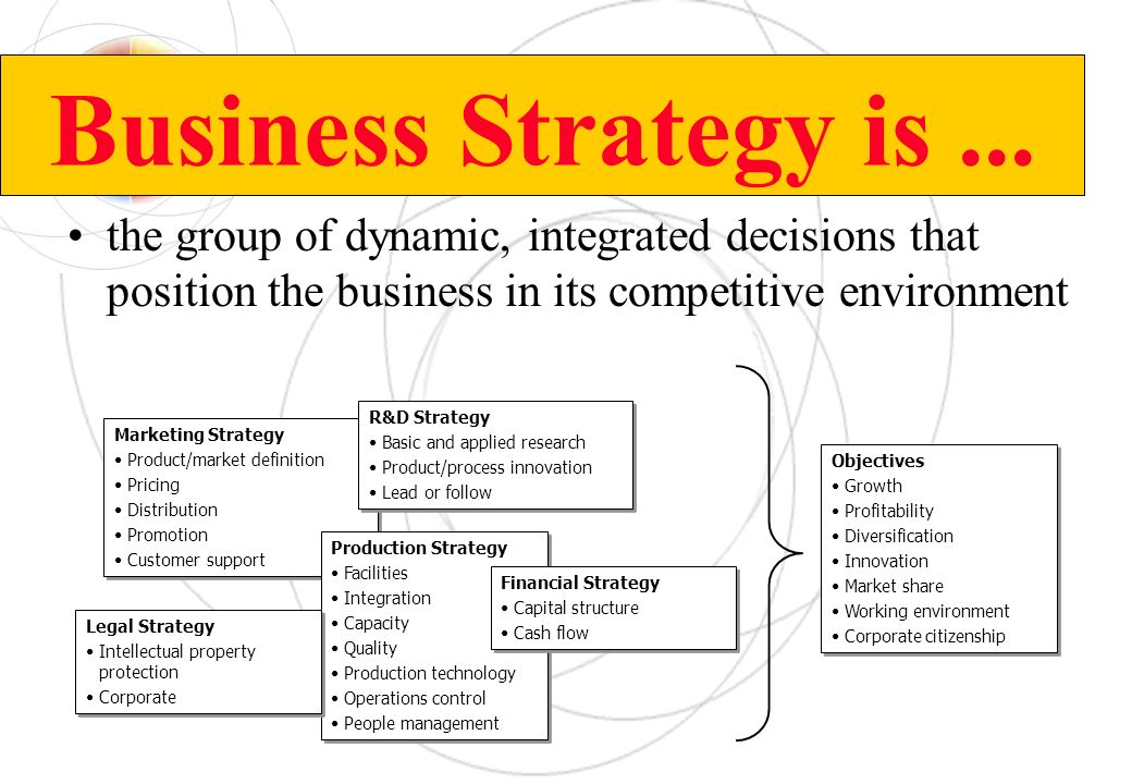 Business Strategy is ... the group of dynamic, integrated decisions that position the business in its competitive environment.