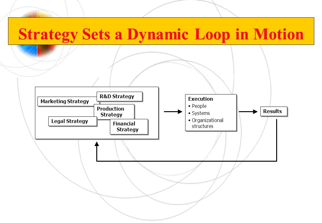 Strategy Sets a Dynamic Loop in Motion