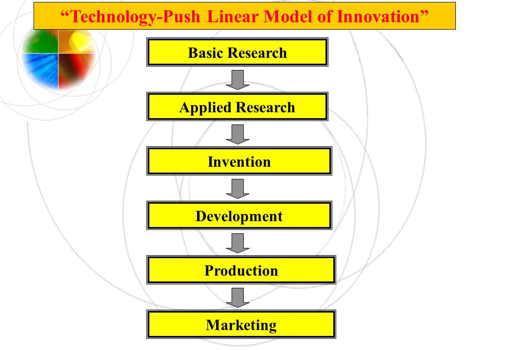Technology-Push Linear Model of Innovation