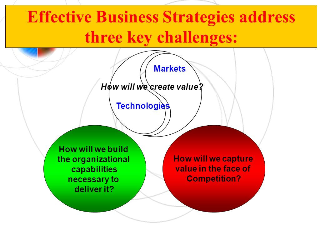 Effective Business Strategies address three key challenges: