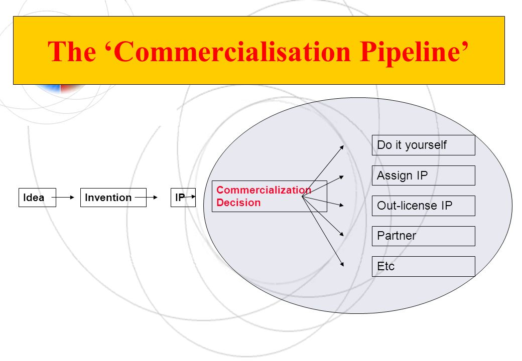 The 'Commercialisation Pipeline'