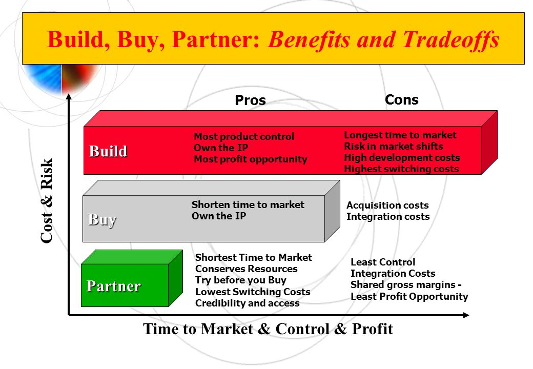 Build, Buy, Partner: Benefits and Tradeoffs