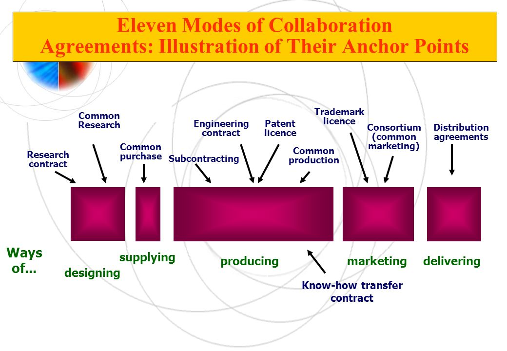 Eleven Modes of Collaboration Agreements: Illustration of Their Anchor Points