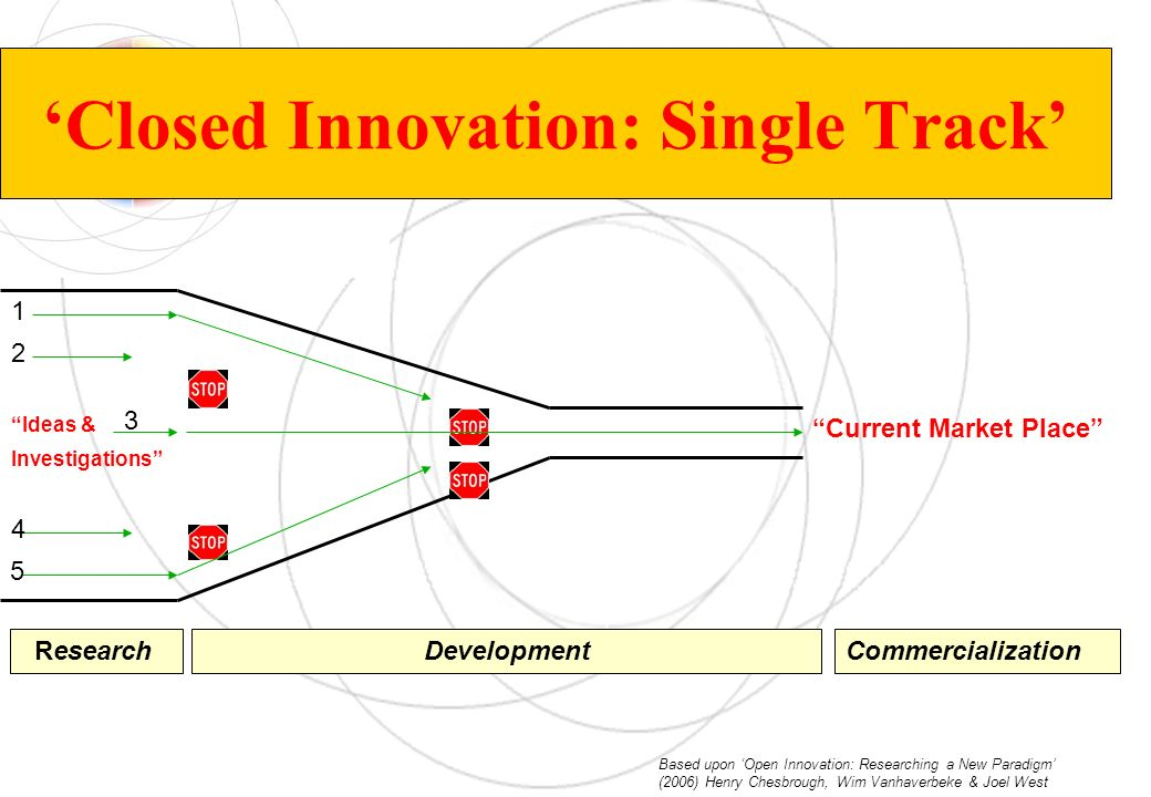 'Closed Innovation: Single Track'