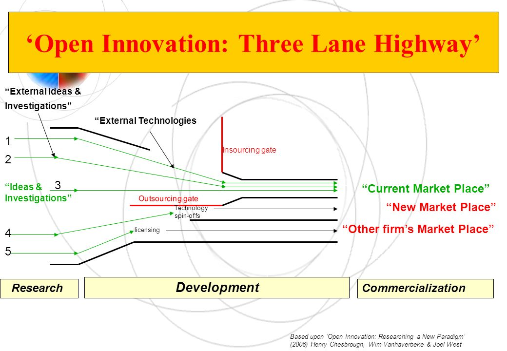 'Open Innovation: Three Lane Highway'
