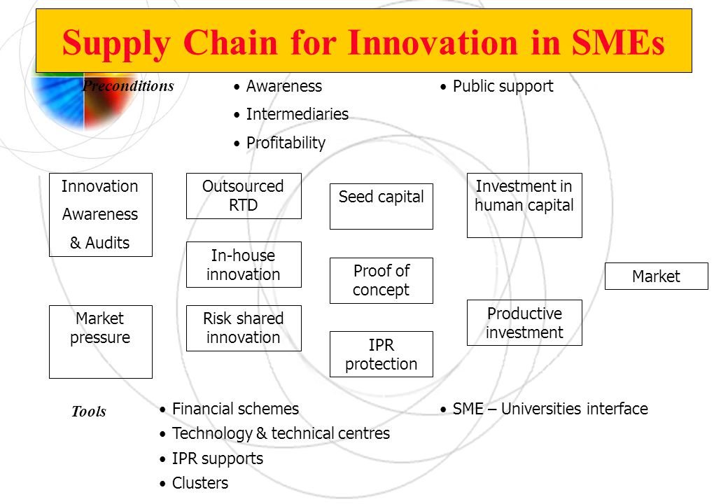 Supply Chain for Innovation in SMEs