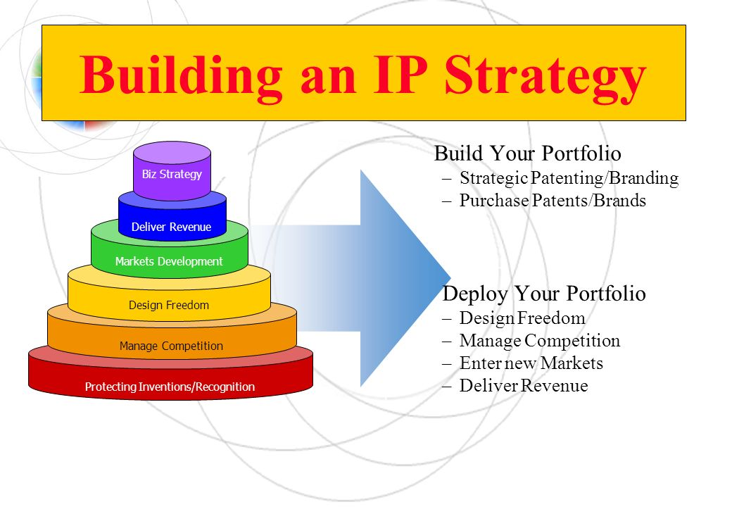 Building an IP Strategy