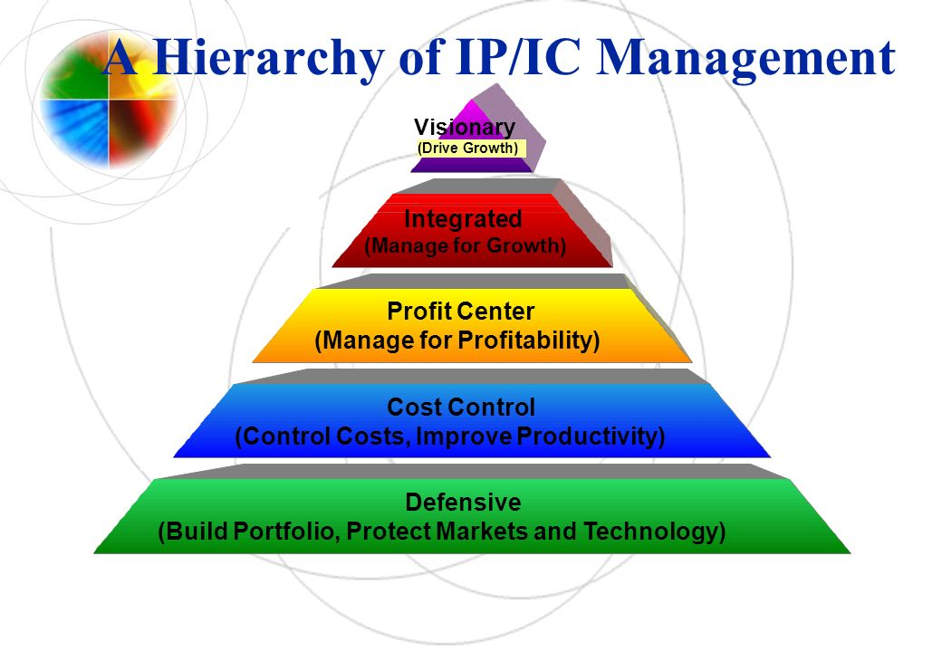A Hierarchy of IP/IC Management