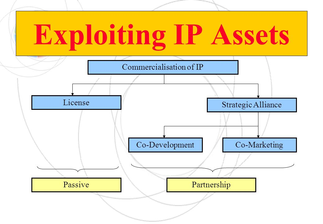 Commercialisation of IP