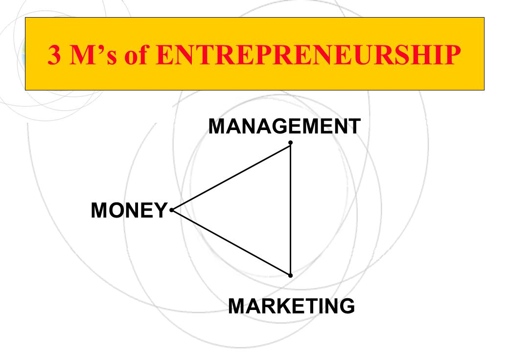 3 M's of ENTREPRENEURSHIP