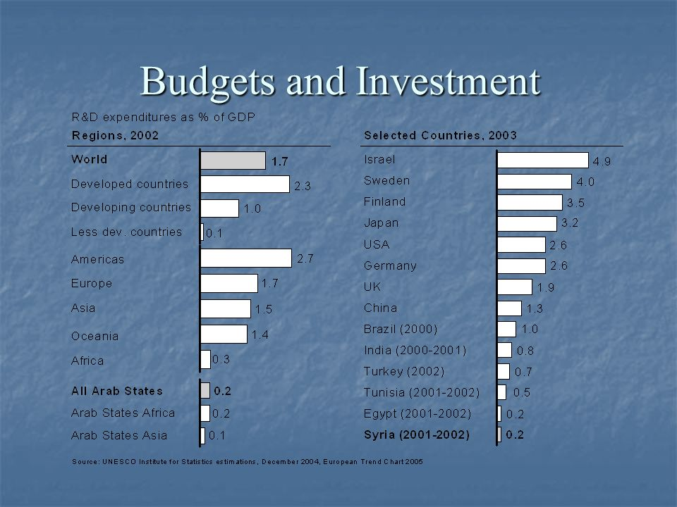 Budgets and Investment