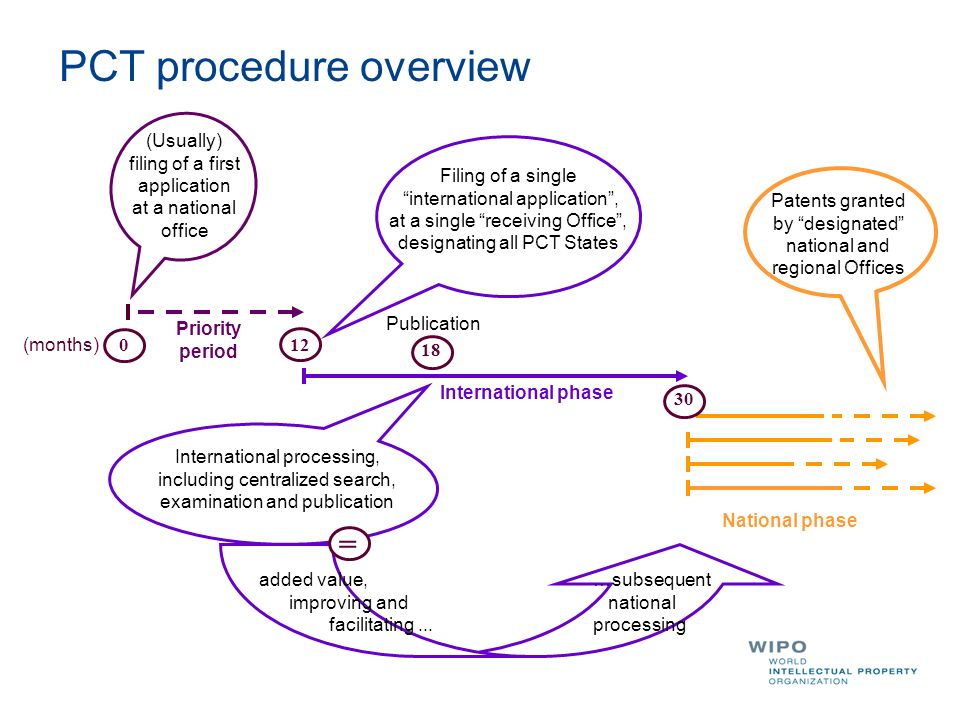 PCT procedure overview