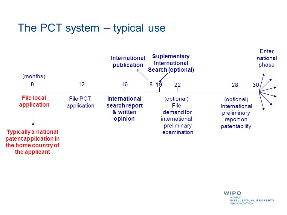 The PCT system – typical use