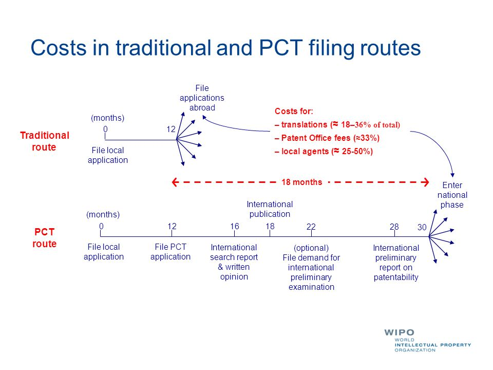 Costs in traditional and PCT filing routes